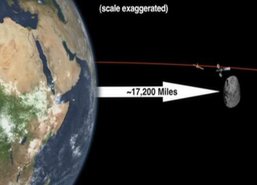 NASAยันดาวเคราะห์DA14ไม่ชนโลก15ก.พ.